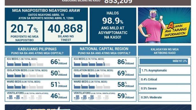 菲律賓新冠肺炎COVID-19 每日確診數更新2021年4月9日
