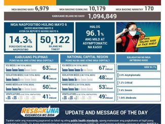 菲律賓新冠肺炎COVID-19 每日確診數更新2021年5月8日