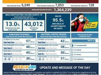 菲律賓新冠肺炎COVID-19 每日確診數更新2021年6月21日