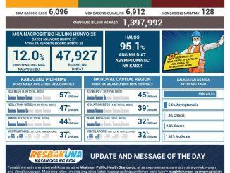 菲律宾新冠肺炎COVID-19 每日确诊数更新2021年6月25日