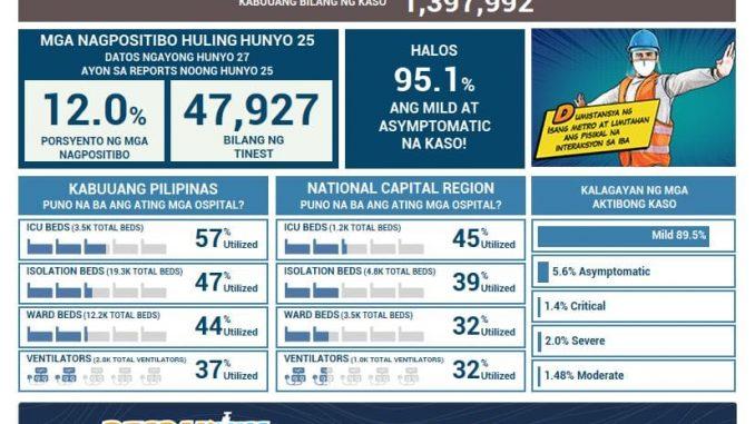 菲律賓新冠肺炎COVID-19 每日確診數更新2021年6月25日