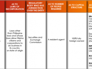 學會這幾步驟,你也能在菲律賓有一家自己的公司