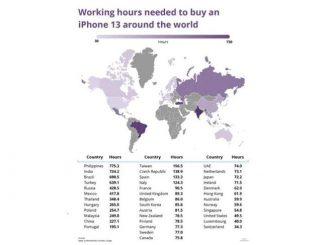 工作多久就能買iPhone 13菲律賓倒數第一